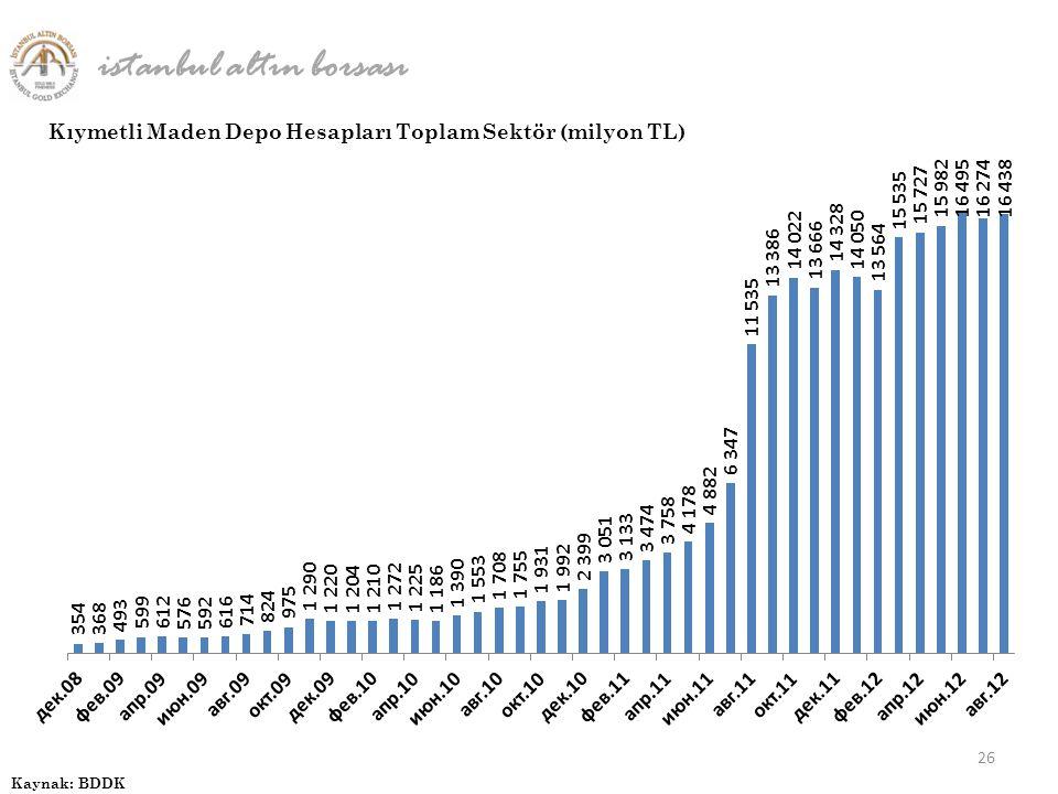 26 Kıymetli Maden Depo Hesapları Toplam Sektör (milyon TL) istanbul altın borsası Kaynak: BDDK