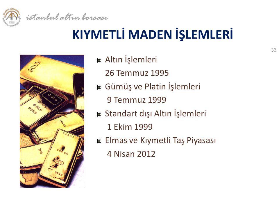 KIYMETLİ MADEN İŞLEMLERİ Altın İşlemleri 26 Temmuz 1995 Gümüş ve Platin İşlemleri 9 Temmuz 1999 Standart dışı Altın İşlemleri 1 Ekim 1999 Elmas ve Kıy