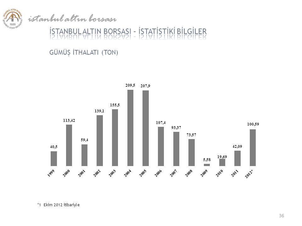 GÜMÜŞ İTHALATI (TON) istanbul altın borsası *1 Ekim 2012 itibariyle 36