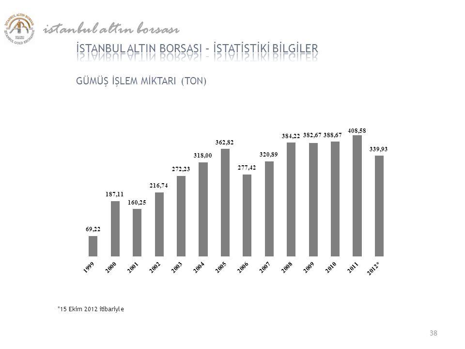GÜMÜŞ İŞLEM MİKTARI (TON) istanbul altın borsası *15 Ekim 2012 itibariyle 38