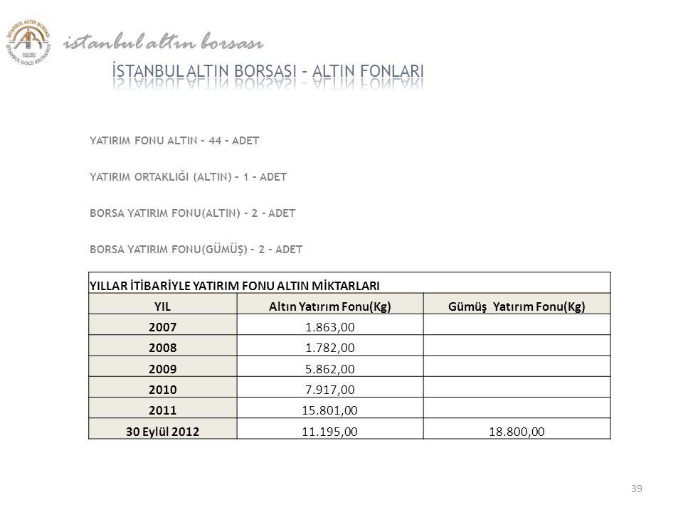 istanbul altın borsası YATIRIM FONU ALTIN - 44 – ADET YATIRIM ORTAKLIĞI (ALTIN) – 1 – ADET BORSA YATIRIM FONU(ALTIN) - 2 - ADET BORSA YATIRIM FONU(GÜM
