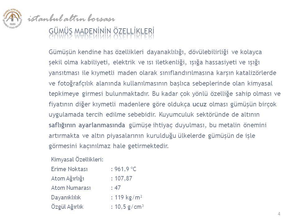 ALTIN İTHALATI (TON) istanbul altın borsası * 1 Ekim 2012 itibariyle 35