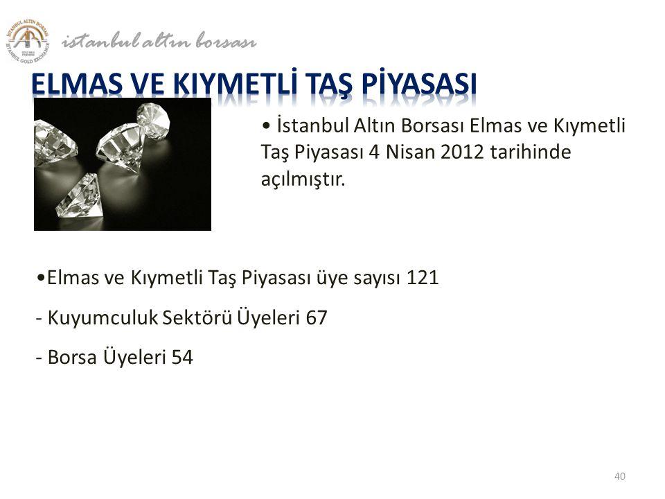 • İstanbul Altın Borsası Elmas ve Kıymetli Taş Piyasası 4 Nisan 2012 tarihinde açılmıştır. •Elmas ve Kıymetli Taş Piyasası üye sayısı 121 - Kuyumculuk