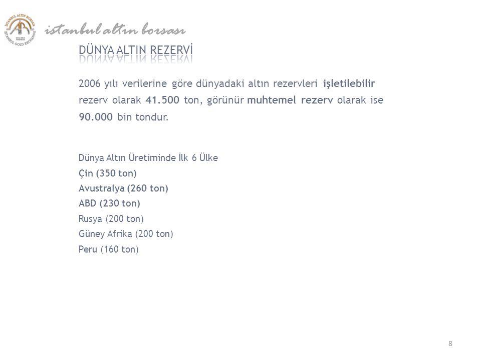Türkiye'nin altın potansiyelinin 6.500 ton olduğu tahmin edilmektedir.
