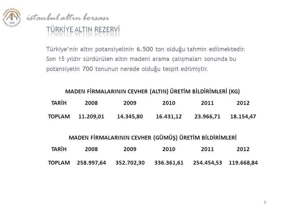 Türkiye'nin altın potansiyelinin 6.500 ton olduğu tahmin edilmektedir. Son 15 yıldır sürdürülen altın madeni arama çalışmaları sonunda bu potansiyelin