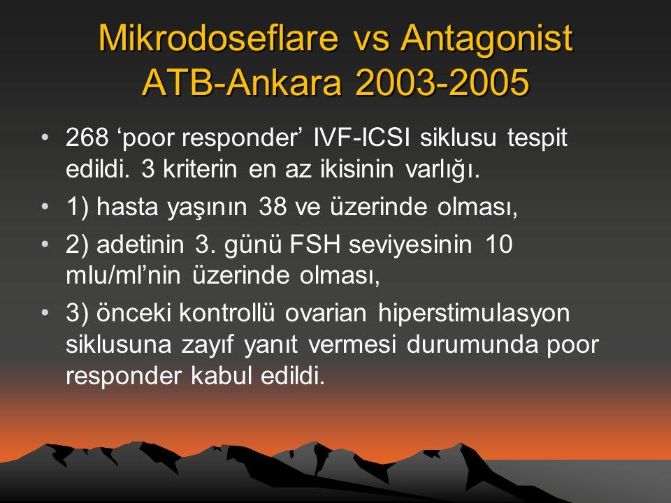Mikrodoseflare vs Antagonist ATB-Ankara 2003-2005 •268 'poor responder' IVF-ICSI siklusu tespit edildi. 3 kriterin en az ikisinin varlığı. •1) hasta y
