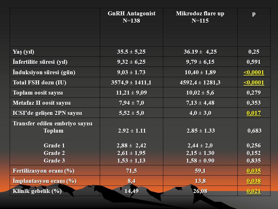 GnRH Antagonist N=138 Mikrodoz flare up N=115p Yaş (yıl) 35.5 ± 5,25 36.19 ± 4,25 0,25 İnfertilite süresi (yıl) 9,32 ± 6,25 9,79 ± 6,15 0,591 İnduksiy