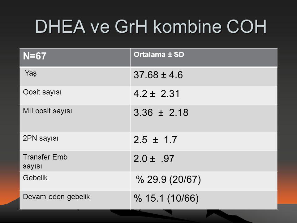 DHEA ve GrH kombine COH DHEA ve GrH kombine COH N=67 Ortalama ± SD Yaş 37.68 ± 4.6 Oosit sayısı 4.2 ± 2.31 MII oosit sayısı 3.36 ± 2.18 2PN sayısı 2.5