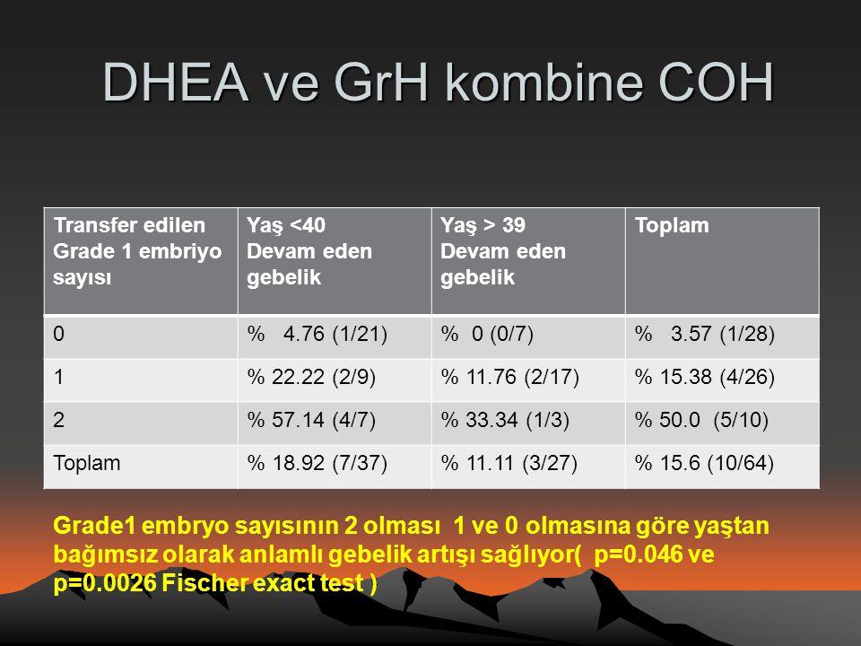 DHEA ve GrH kombine COH DHEA ve GrH kombine COH Transfer edilen Grade 1 embriyo sayısı Yaş <40 Devam eden gebelik Yaş > 39 Devam eden gebelik Toplam 0