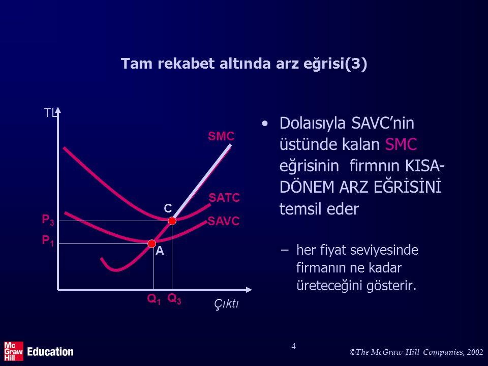 © The McGraw-Hill Companies, 2002 4 Tam rekabet altında arz eğrisi(3) –her fiyat seviyesinde firmanın ne kadar üreteceğini gösterir. P1P1 TL Çıktı SAV