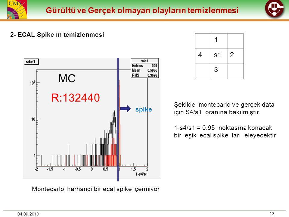 Gürültü ve Gerçek olmayan olayların temizlenmesi 13 04.09.2010 2- ECAL Spike ın temizlenmesi 1 4s12 3 MC R:132440 Şekilde montecarlo ve gerçek data için S4/s1 oranına bakılmıştır.