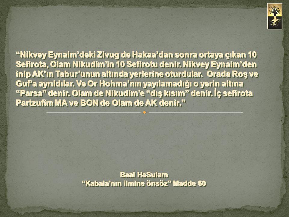 Nikvey Eynaim'deki Zivug de Hakaa'dan sonra ortaya çıkan 10 Sefirota, Olam Nikudim'in 10 Sefirotu denir.
