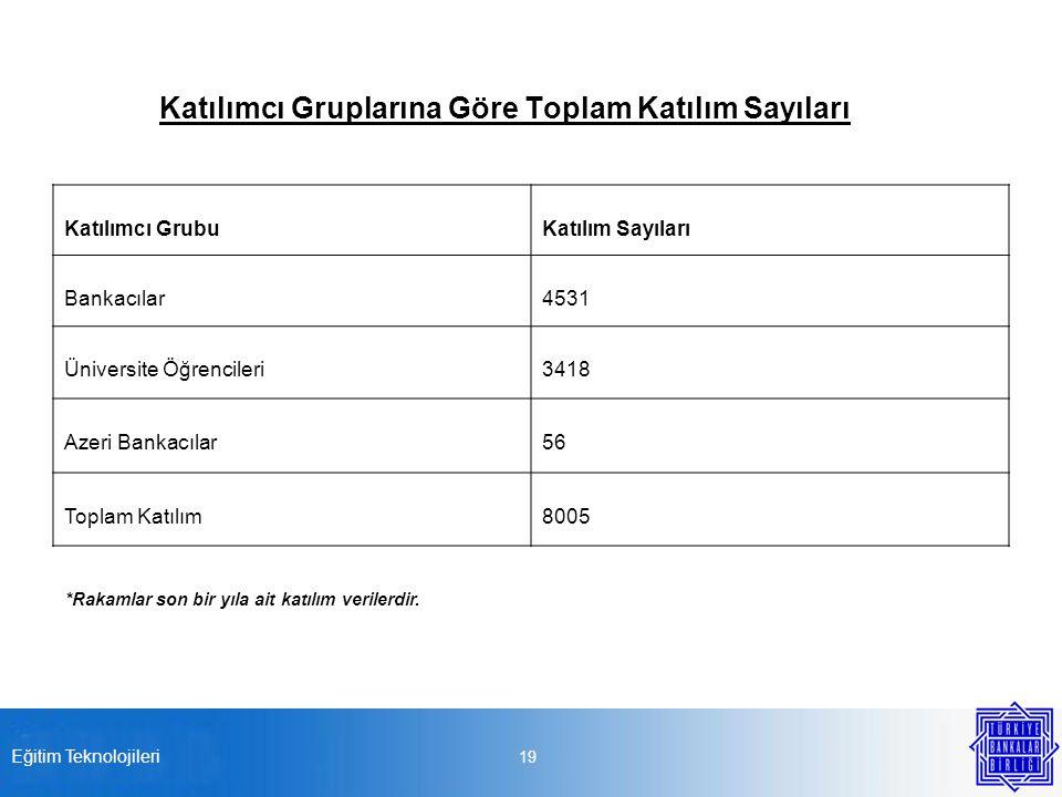 Katılımcı Gruplarına Göre Toplam Katılım Sayıları Katılımcı GrubuKatılım Sayıları Bankacılar4531 Üniversite Öğrencileri3418 Azeri Bankacılar56 Toplam Katılım8005 Eğitim Teknolojileri 19 *Rakamlar son bir yıla ait katılım verilerdir.