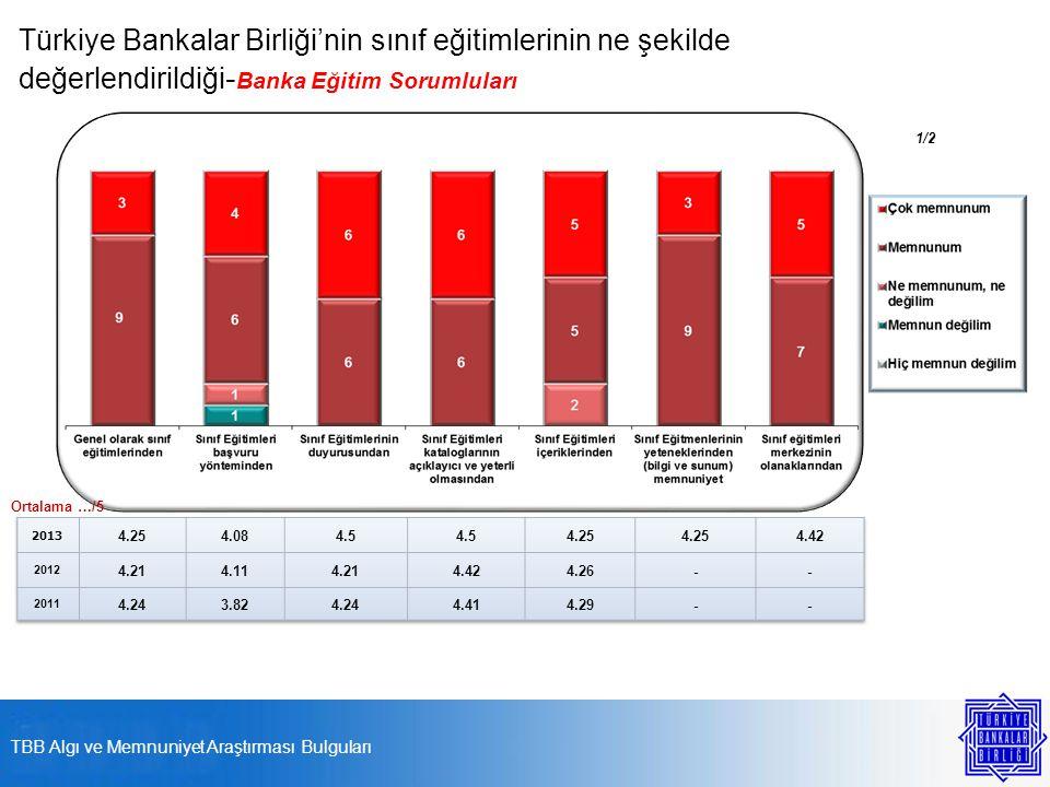 Türkiye Bankalar Birliği'nin sınıf eğitimlerinin ne şekilde değerlendirildiği - Banka Eğitim Sorumluları Ortalama …/5 1/2 TBB Algı ve Memnuniyet Araştırması Bulguları