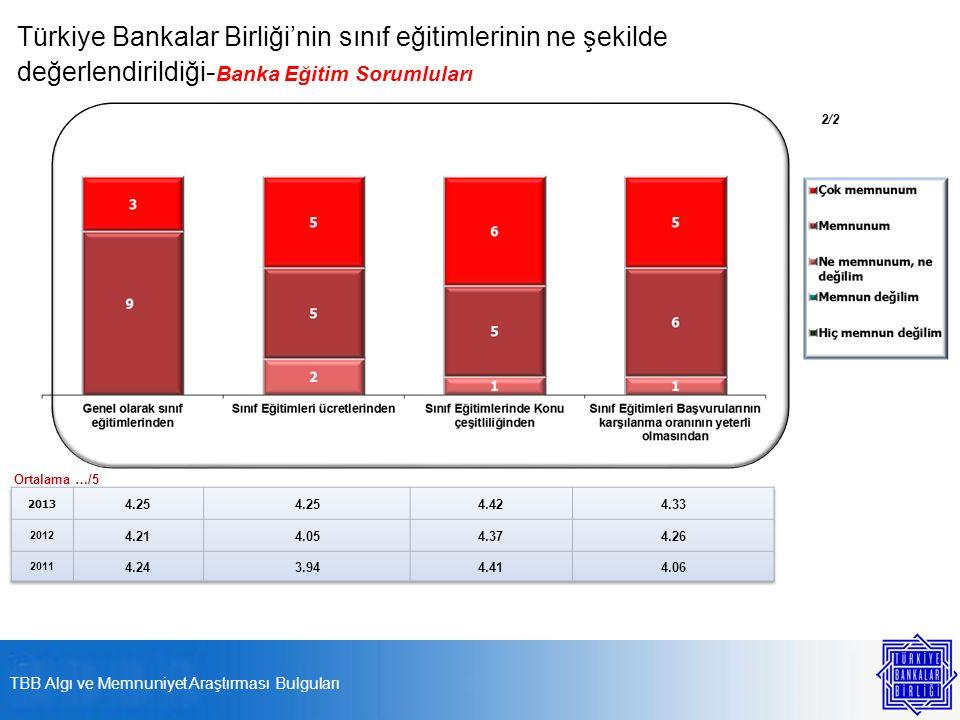 Türkiye Bankalar Birliği'nin sınıf eğitimlerinin ne şekilde değerlendirildiği - Banka Eğitim Sorumluları Ortalama …/5 2/2 TBB Algı ve Memnuniyet Araştırması Bulguları