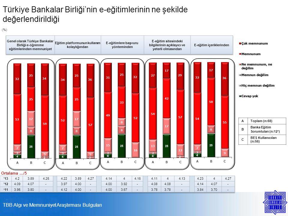 Türkiye Bankalar Birliği'nin e-eğitimlerinin ne şekilde değerlendirildiği AToplam (n:68) B Banka Eğitim Sorumluları (n:12*) C BES Kullanıcıları (n:56) (%) Ortalama …/5 TBB Algı ve Memnuniyet Araştırması Bulguları