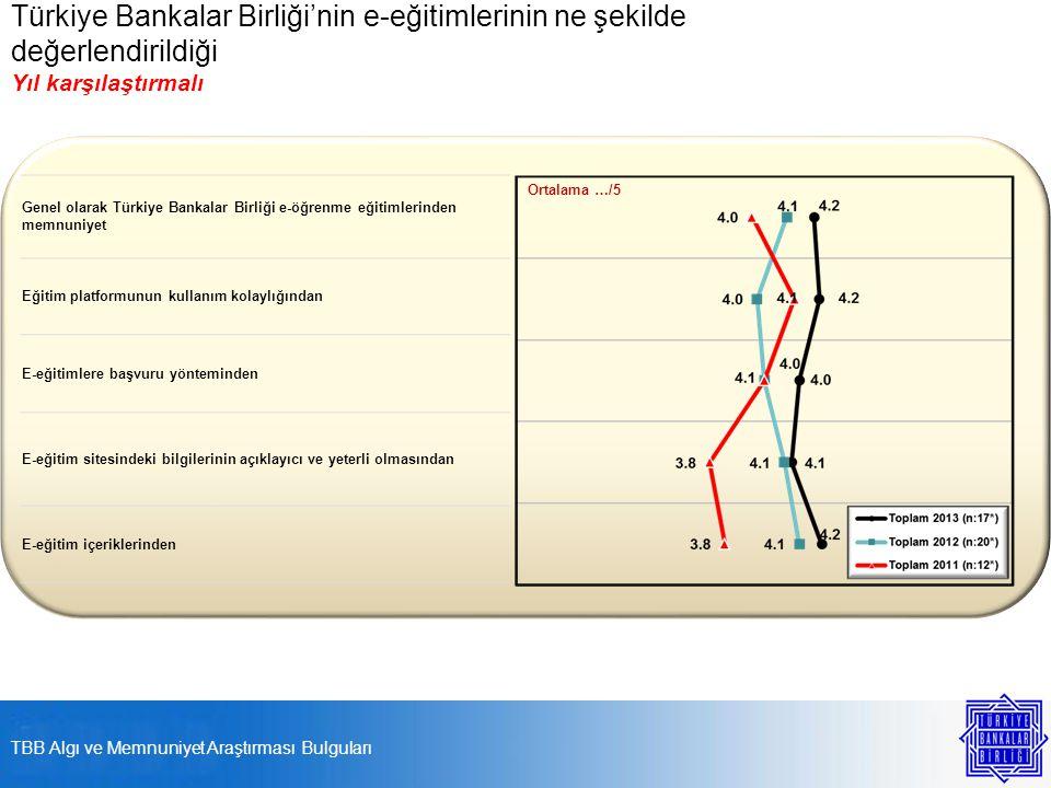 Türkiye Bankalar Birliği'nin e-eğitimlerinin ne şekilde değerlendirildiği Yıl karşılaştırmalı Genel olarak Türkiye Bankalar Birliği e-öğrenme eğitimlerinden memnuniyet Eğitim platformunun kullanım kolaylığından E-eğitimlere başvuru yönteminden E-eğitim sitesindeki bilgilerinin açıklayıcı ve yeterli olmasından E-eğitim içeriklerinden Ortalama …/5 TBB Algı ve Memnuniyet Araştırması Bulguları