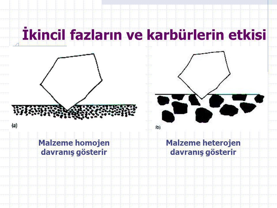 İkincil fazların ve karbürlerin etkisi Malzeme homojen davranış gösterir Malzeme heterojen davranış gösterir
