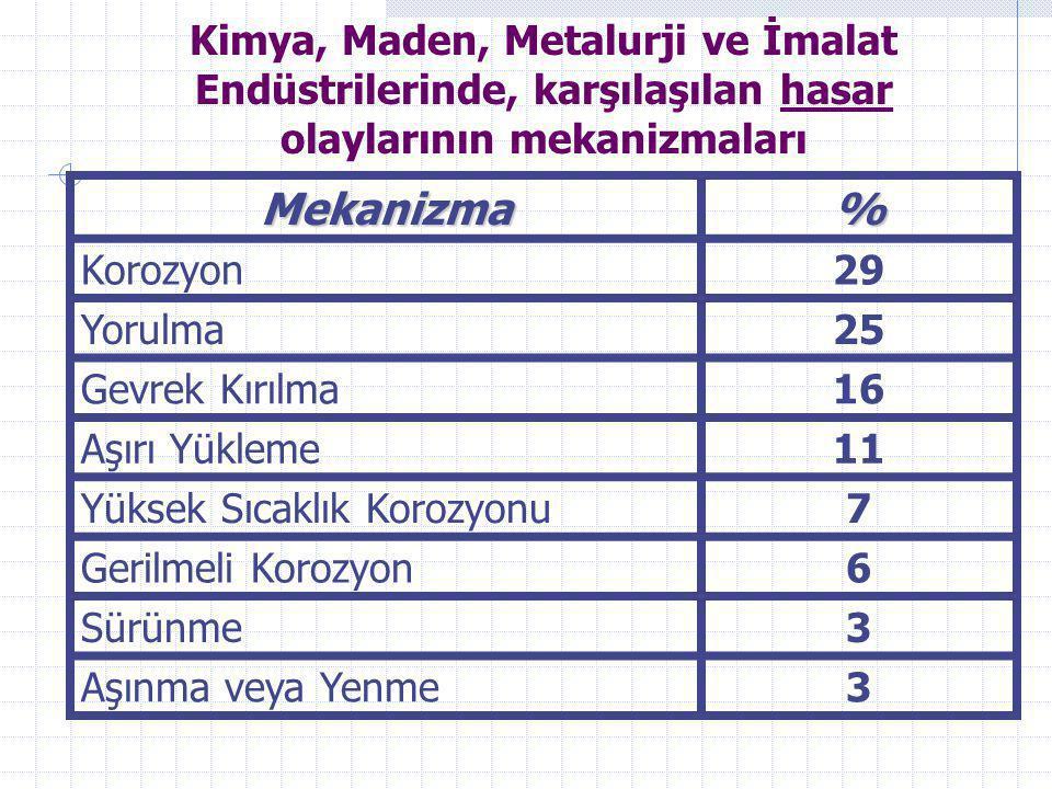 Kimya, Maden, Metalurji ve İmalat Endüstrilerinde, karşılaşılan hasar olaylarının mekanizmaları Mekanizma% Korozyon29 Yorulma25 Gevrek Kırılma16 Aşırı