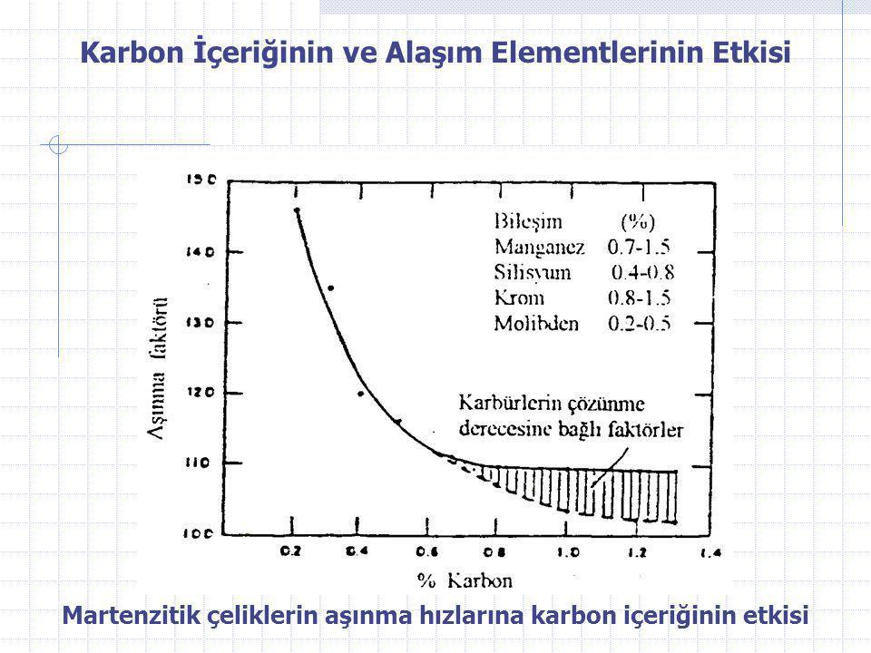 Karbon İçeriğinin ve Alaşım Elementlerinin Etkisi Martenzitik çeliklerin aşınma hızlarına karbon içeriğinin etkisi