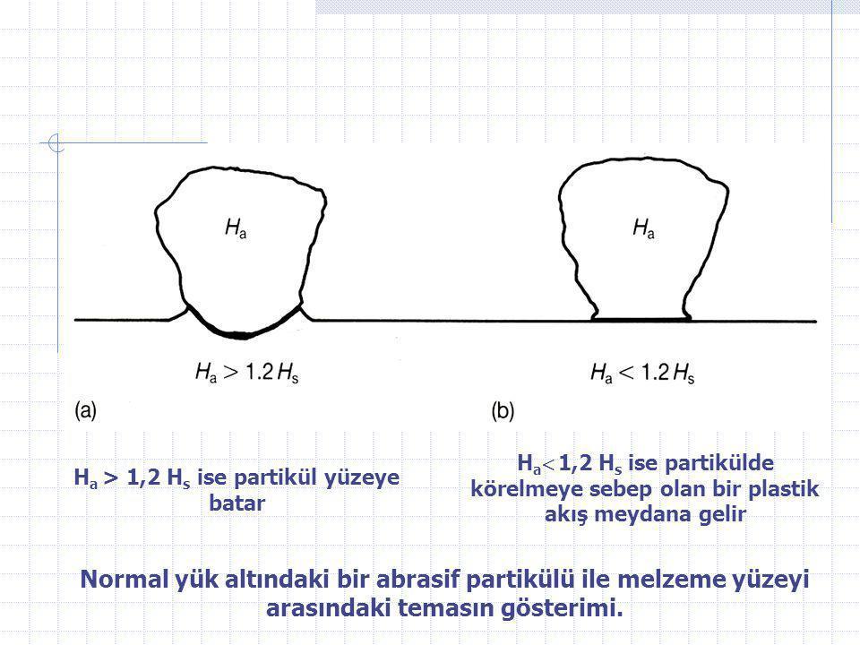 Normal yük altındaki bir abrasif partikülü ile melzeme yüzeyi arasındaki temasın gösterimi. H a > 1,2 H s ise partikül yüzeye batar H a  1,2 H s ise