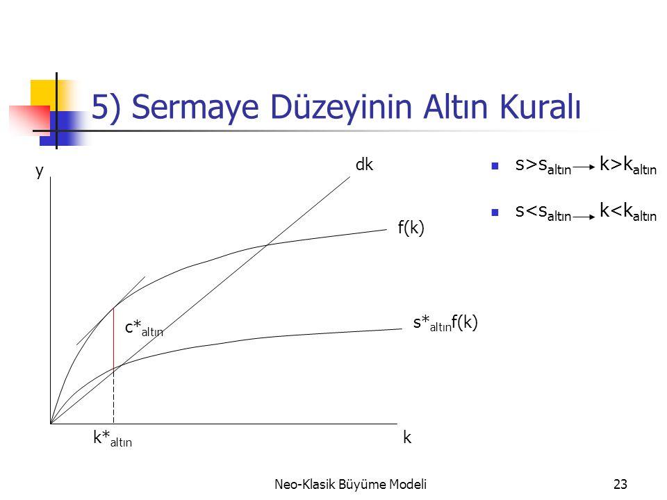 Neo-Klasik Büyüme Modeli23 5) Sermaye Düzeyinin Altın Kuralı  s>s altın k>k altın  s<s altın k<k altın y dk f(k) c* altın k* altın s* altın f(k) k