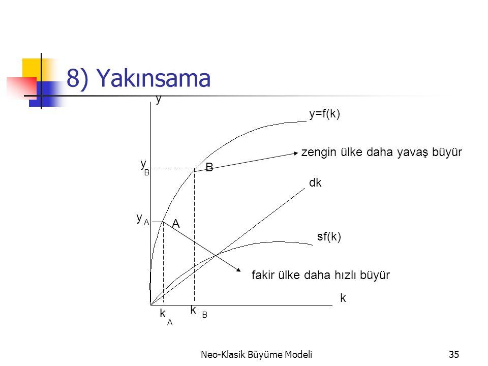 Neo-Klasik Büyüme Modeli35 8) Yakınsama A B y=f(k) zengin ülke daha yavaş büyür fakir ülke daha hızlı büyür dk sf(k) k y k k y y A B A B