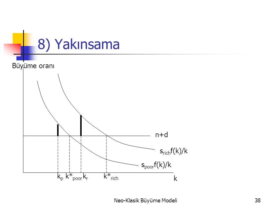 Neo-Klasik Büyüme Modeli38 8) Yakınsama n+d k* rich s rich f(k)/k s poor f(k)/k k* poor Büyüme oranı k kpkp krkr