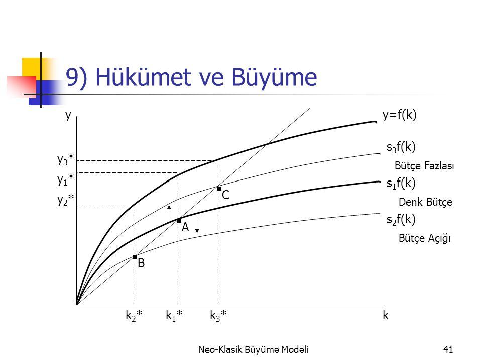 Neo-Klasik Büyüme Modeli41 9) Hükümet ve Büyüme B A C y=f(k) s 3 f(k) s 2 f(k) s 1 f(k) Bütçe Fazlası Bütçe Açığı Denk Bütçe y2*y2* y1*y1* y3*y3* k2*k
