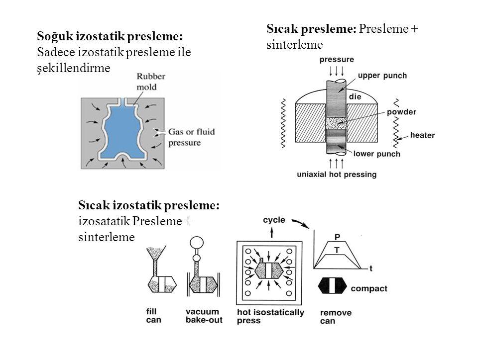 Soğuk izostatik presleme: Sadece izostatik presleme ile şekillendirme Sıcak presleme: Presleme + sinterleme Sıcak izostatik presleme: izosatatik Presleme + sinterleme