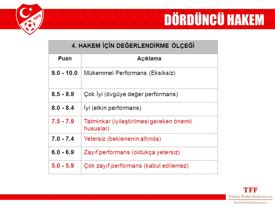 DÖRDÜNCÜ HAKEM 4. HAKEM İÇİN DEĞERLENDİRME ÖLÇEĞİ PuanAçıklama 9.0 - 10.0Mükemmel Performans (Eksiksiz) 8.5 - 8.9Çok İyi (övgüye değer performans) 8.0