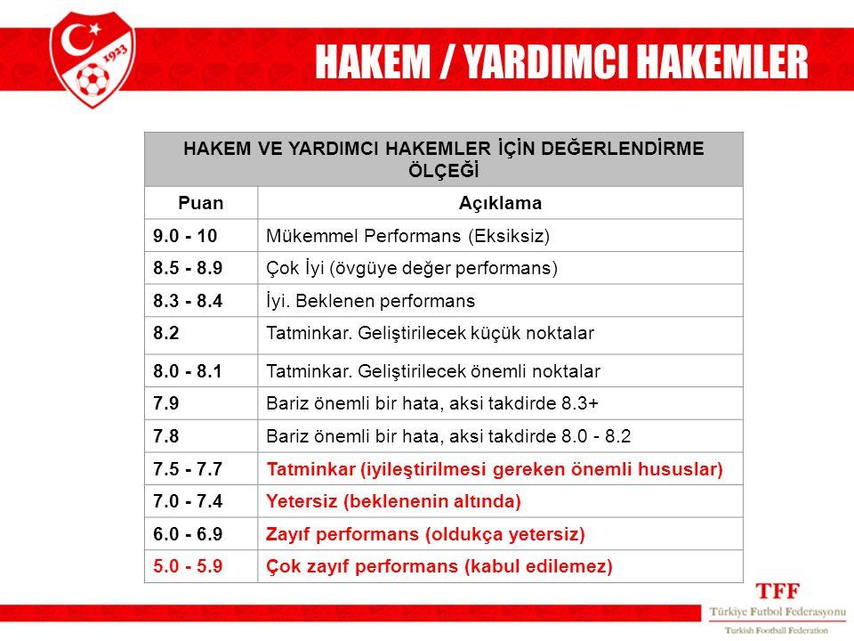 HAKEM VE YARDIMCI HAKEMLER İÇİN DEĞERLENDİRME ÖLÇEĞİ PuanAçıklama 9.0 - 10Mükemmel Performans (Eksiksiz) 8.5 - 8.9Çok İyi (övgüye değer performans) 8.