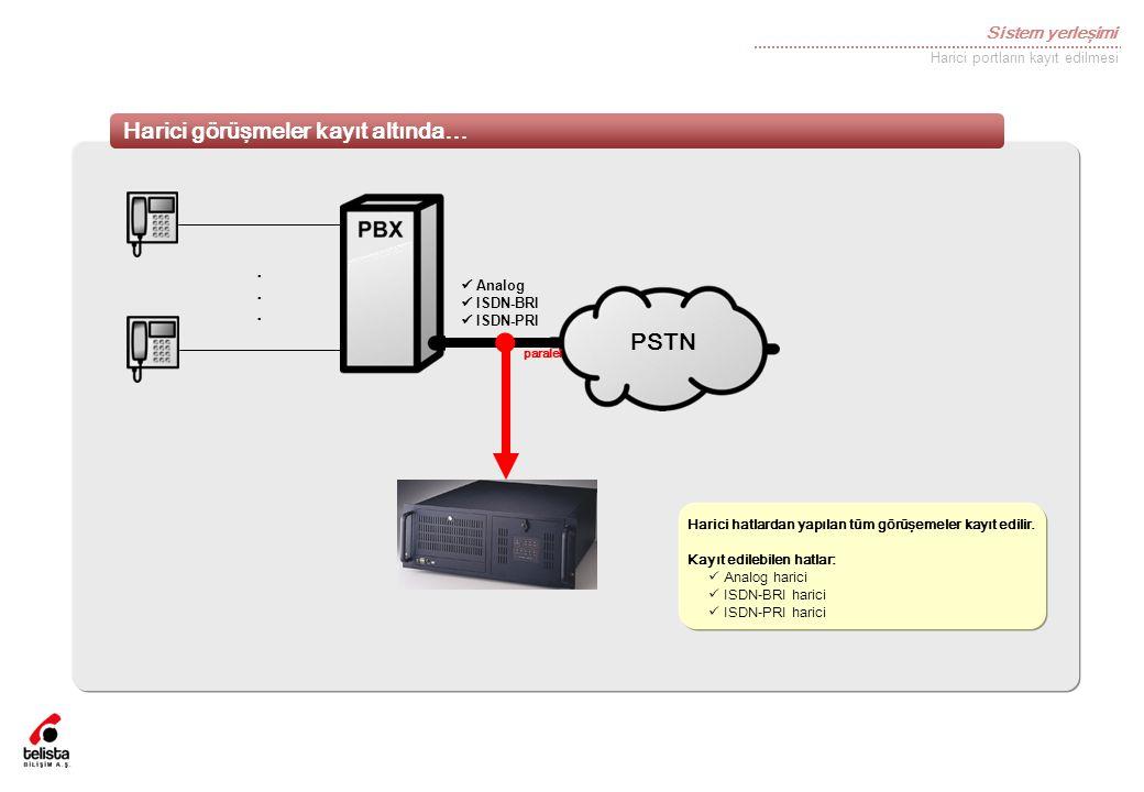 Sistem yerleşimi Harici görüşmeler kayıt altında… Harici portların kayıt edilmesi PSTN......