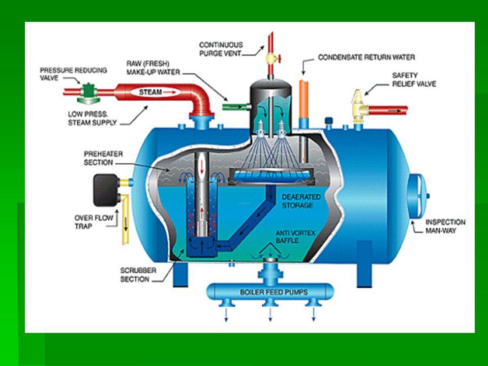 İnert gazla deaerasyonda.içeceğe N ² ve CO ² gazı enjekte edilerek havanın yerini bu gazlardan biri alır.Bu yöntemle dolum sırasında köpürme ile ilgili sorunlar engellenemez.Sadece O ² giderildiği veya oranı düşürüldüğü için,O ² nin neden olduğu olumsuz reaksiyonlar engellenir.