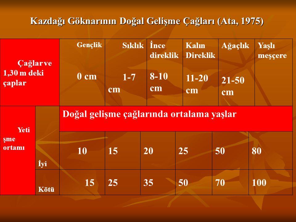 Kazdağı Göknarının Doğal Gelişme Çağları (Ata, 1975) Çağlar ve 1,30 m deki çaplar Gençlik 0 cm Sıklık 1-7 cm İnce direklik 8-10 cm Kalın Direklik 11-2