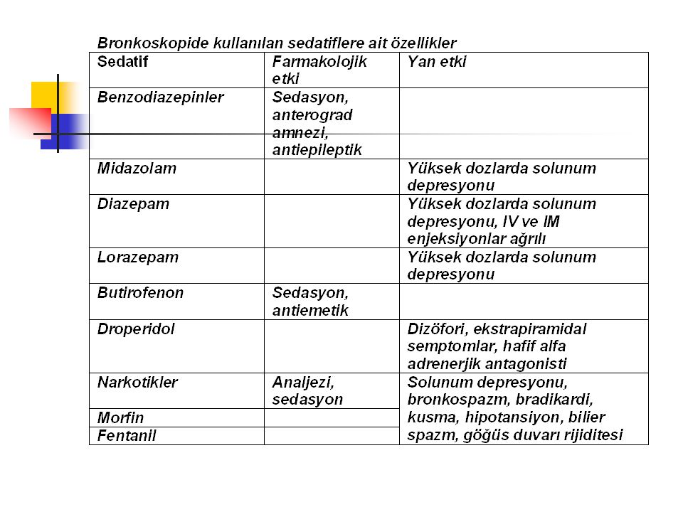 Patolojik bronkoskopik bulgular-3 b) Düz kas tabakası 1) Mukozal atrofi 2) Mukozal kalınlaşma 3) Tümör 4) Damarlarda engorjman 5) Tüberkül C)EksramusküIer tabaka 1) Mukozal atrofi 2)Mukozal kalınlaşma 3) Düzensiz kıvrımlar 4) Tümör 5) Damar engorjmanı D)Ekstramural tabaka 1) Kompresyon stenozu 2) Düzensiz kıvrımlar 3) Saydam lenf düğümleri