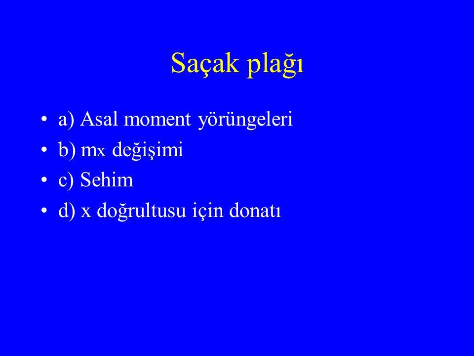 Saçak plağı •a) Asal moment yörüngeleri •b) m x değişimi •c) Sehim •d) x doğrultusu için donatı