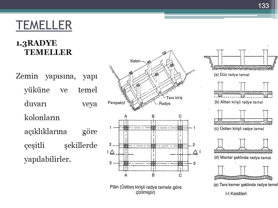 TEMELLER 1.3RADYE TEMELLER Zemin yapısına, yapı yüküne ve temel duvarı veya kolonların açıklıklarına göre çeşitli şekillerde yapılabilirler. 133