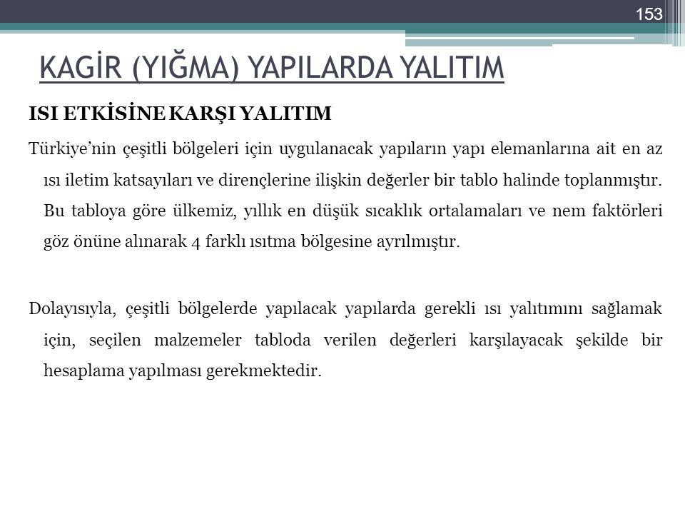 KAGİR (YIĞMA) YAPILARDA YALITIM ISI ETKİSİNE KARŞI YALITIM Türkiye'nin çeşitli bölgeleri için uygulanacak yapıların yapı elemanlarına ait en az ısı il