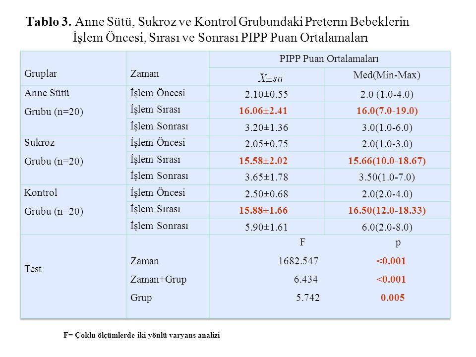 Tablo 3. Anne Sütü, Sukroz ve Kontrol Grubundaki Preterm Bebeklerin İşlem Öncesi, Sırası ve Sonrası PIPP Puan Ortalamaları F= Çoklu ölçümlerde iki yön