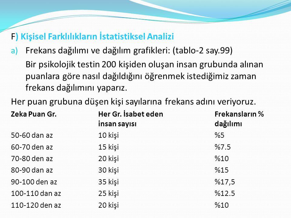 F) Kişisel Farklılıkların İstatistiksel Analizi a) Frekans dağılımı ve dağılım grafikleri: (tablo-2 say.99) Bir psikolojik testin 200 kişiden oluşan i