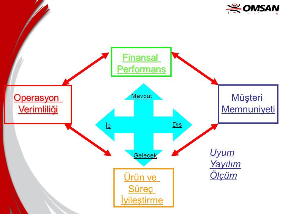 BSC Hedefleri •Vizyonu uygulamaya çevirin (yayılım) •Mevcut ve gelecekteki perspektifler •Finansal faktörler •Ölçülemeyen faktörleride içerecek şekild