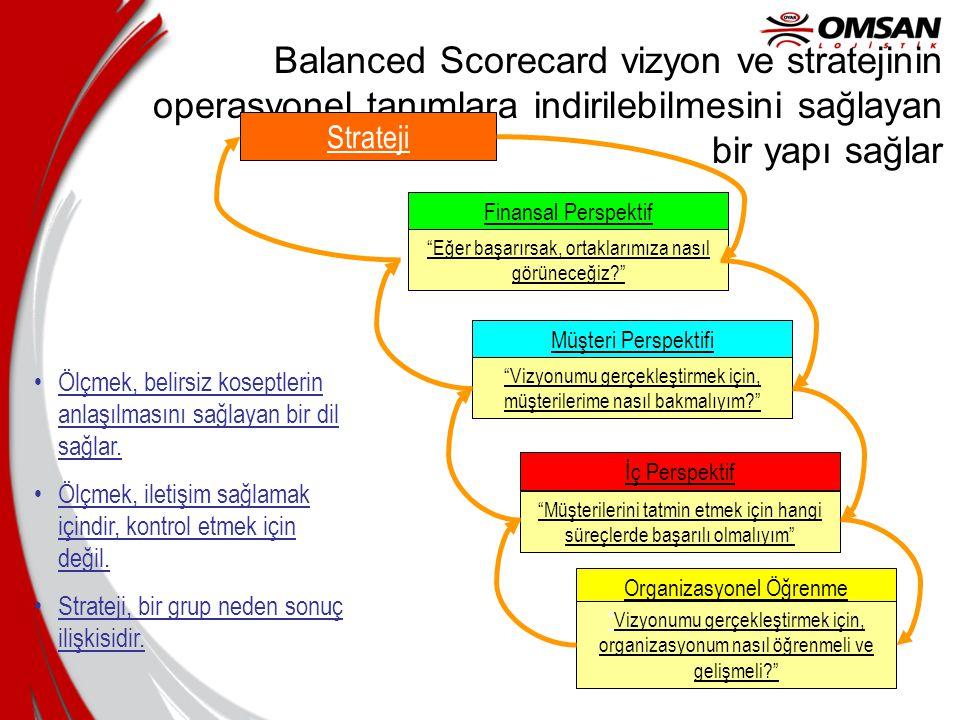 FinansalPerformans Müşteri MemnuniyetiOperasyonVerimliliği Ürün ve Süreç İyileştirme Balanced Scorecard Mevcut Gelecek İç Dış Uyum Yayılım Ölçüm