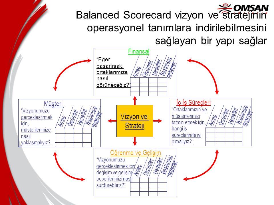 Balanced Scorecard vizyon ve stratejinin operasyonel tanımlara indirilebilmesini sağlayan bir yapı sağlar •Ölçmek, belirsiz koseptlerin anlaşılmasını