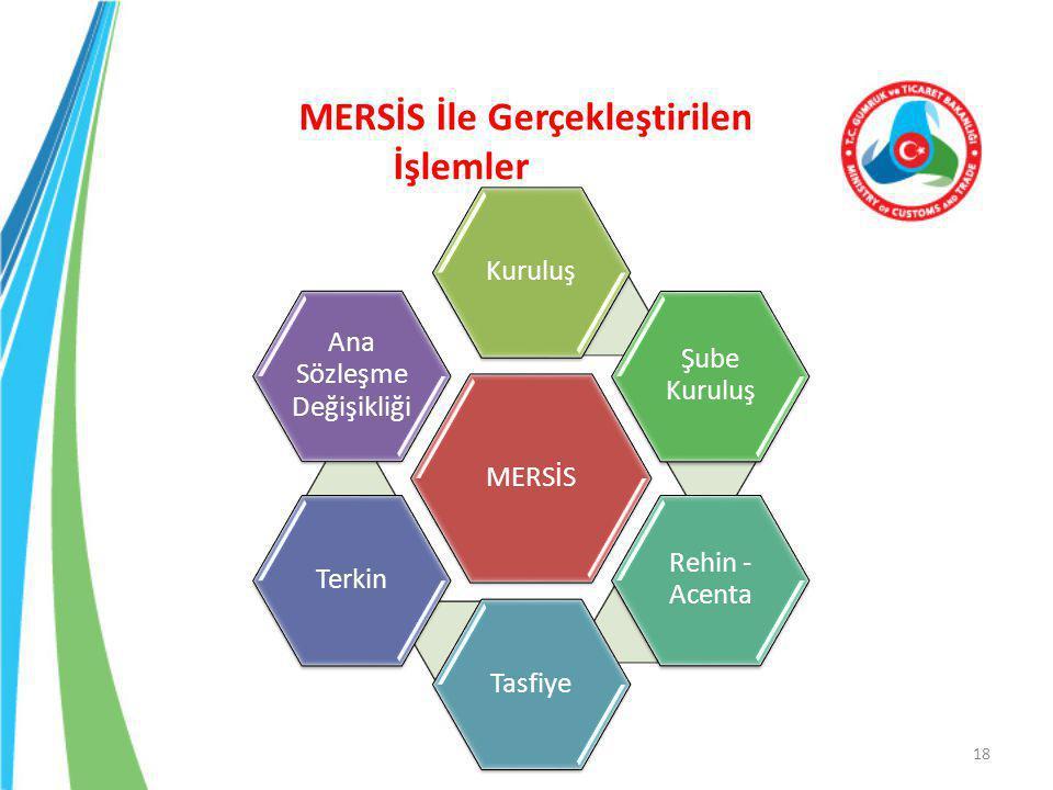 MERSİS İle Gerçekleştirilen İşlemler 18 MERSİS Kuruluş Şube Kuruluş Rehin - Acenta TasfiyeTerkin Ana Sözleşme Değişikliği