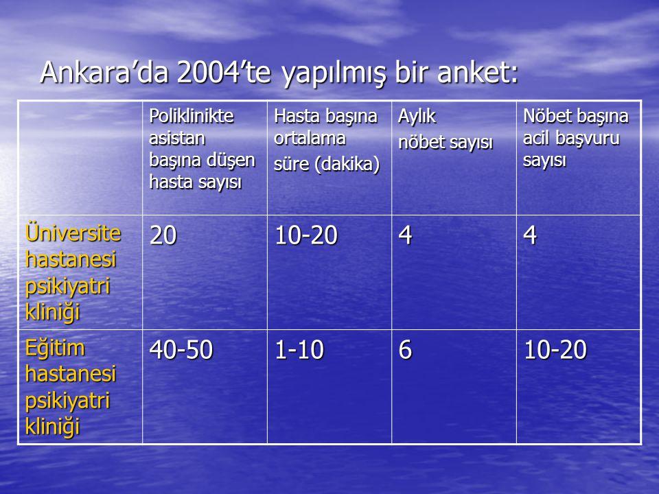 Ankara'da 2004'te yapılmış bir anket: Poliklinikte asistan başına düşen hasta sayısı Hasta başına ortalama süre (dakika) Aylık nöbet sayısı Nöbet başı