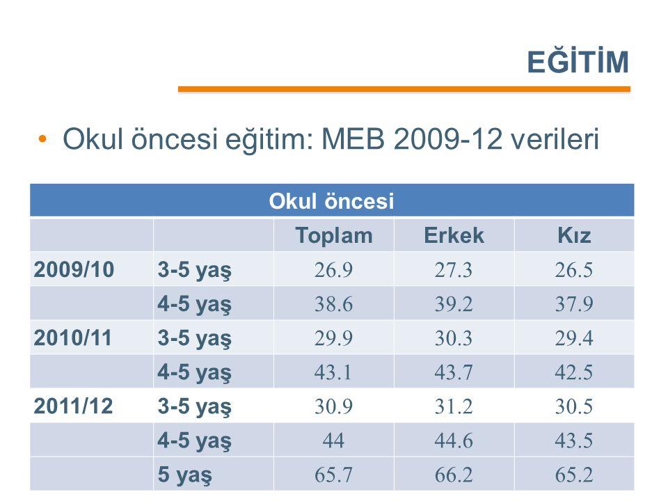 EĞİTİM •Okul öncesi eğitim: MEB 2009-12 verileri Okul öncesi ToplamErkekKız 2009/103-5 yaş 26.927.326.5 4-5 yaş 38.639.237.9 2010/113-5 yaş 29.930.329