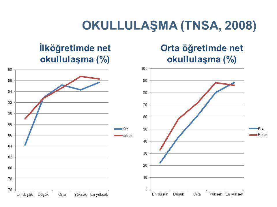 OKULLULAŞMA (TNSA, 2008) İlköğretimde net okullulaşma (%) Orta öğretimde net okullulaşma (%)