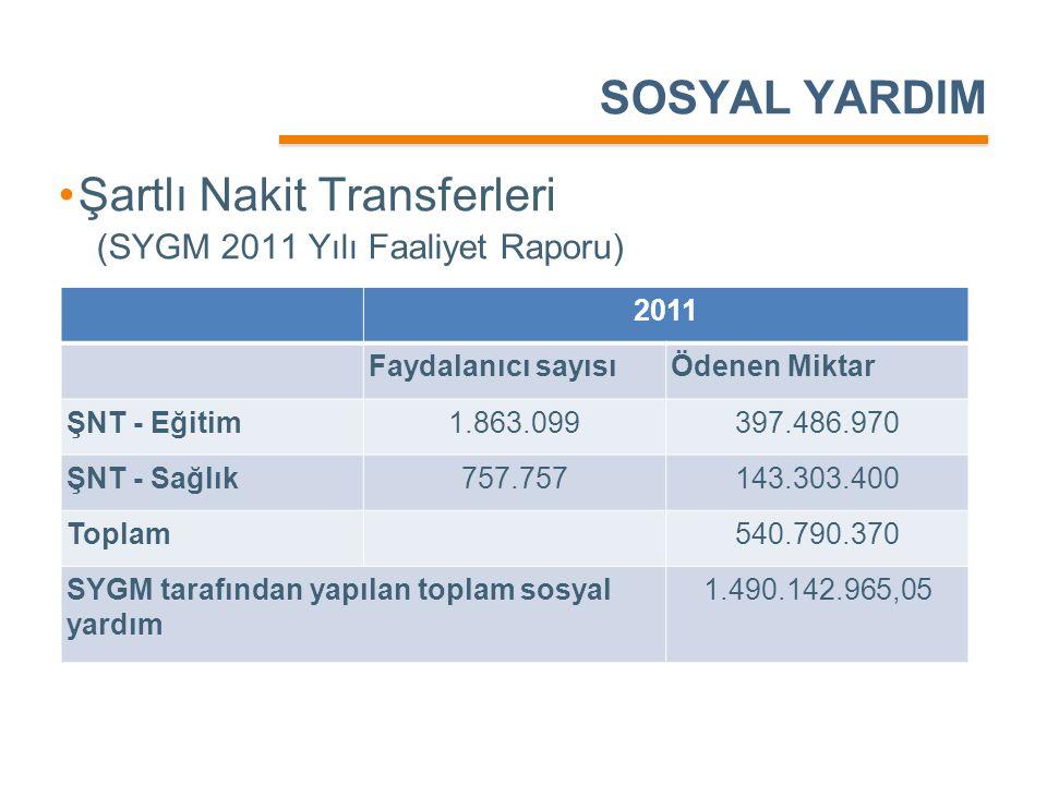 SOSYAL YARDIM •Şartlı Nakit Transferleri (SYGM 2011 Yılı Faaliyet Raporu) 2011 Faydalanıcı sayısıÖdenen Miktar ŞNT - Eğitim1.863.099397.486.970 ŞNT -
