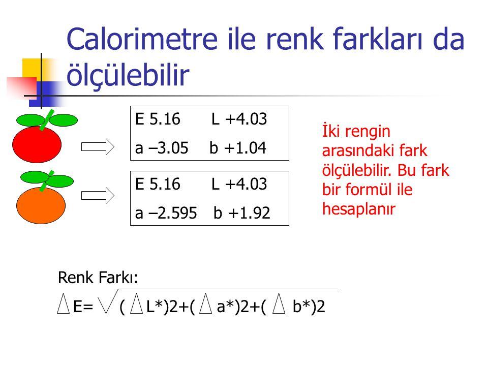 Calorimetre ile renk farkları da ölçülebilir E 5.16 L +4.03 a –3.05 b +1.04 E 5.16 L +4.03 a –2.595 b +1.92 Renk Farkı: E= ( L*)2+( a*)2+( b*)2 İki re
